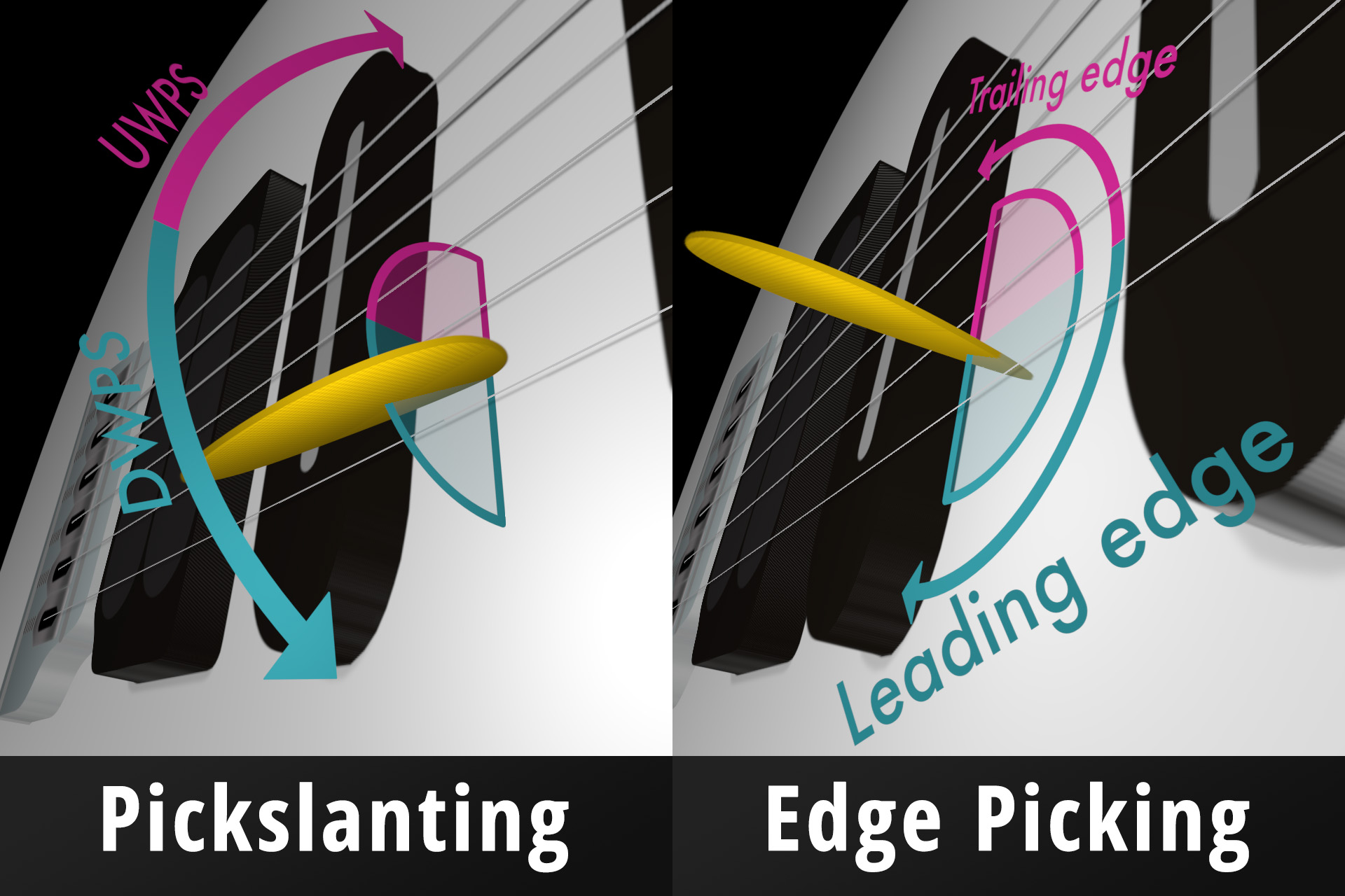 pickslanting vs edge picking